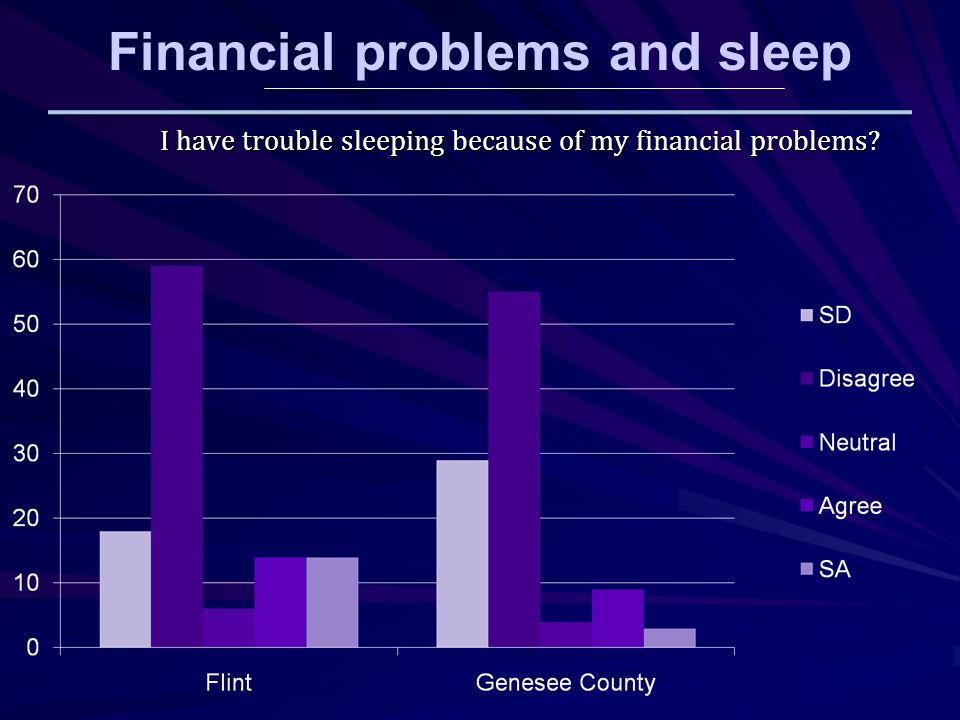 I have trouble sleeping because of my financial problems Financial problems and sleep