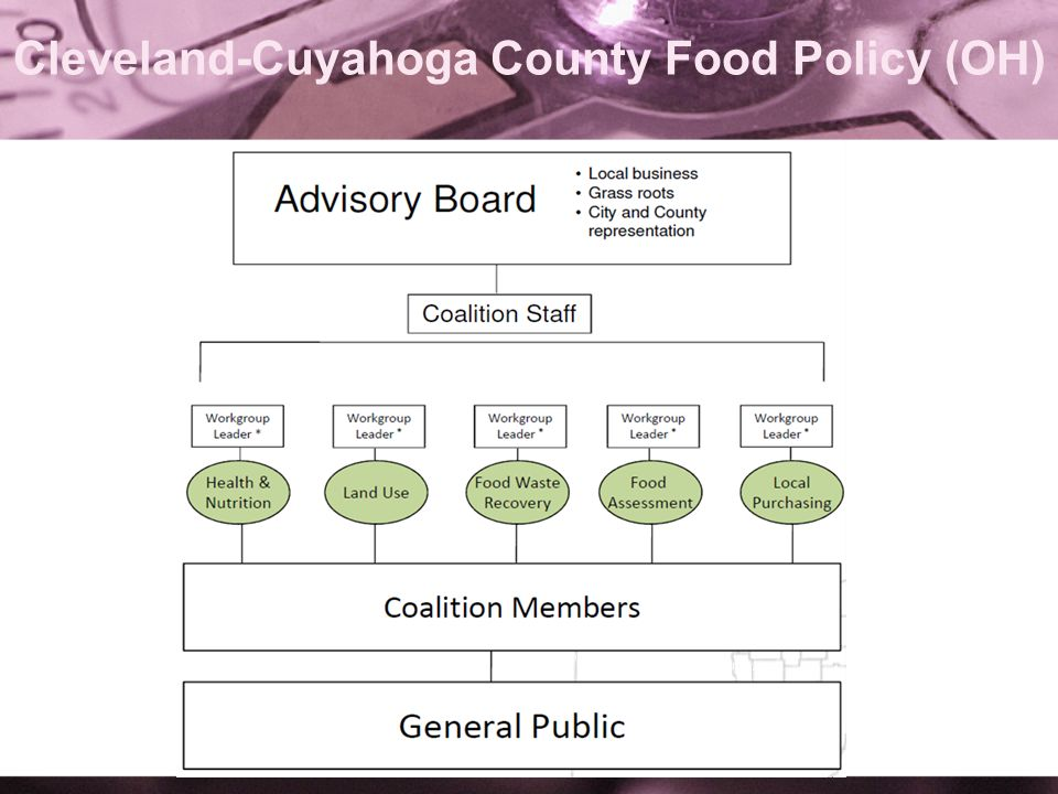 Cleveland-Cuyahoga County Food Policy (OH)
