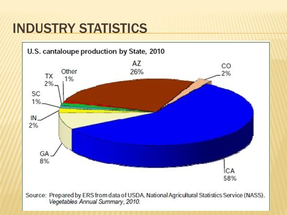 INDUSTRY STATISTICS