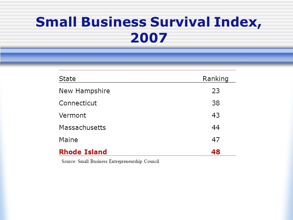 Small Business Survival Index, 2007 StateRanking New Hampshire23 Connecticut38 Vermont43 Massachusetts44 Maine47 Rhode Island48 Source: Small Business Entrepreneurship Council