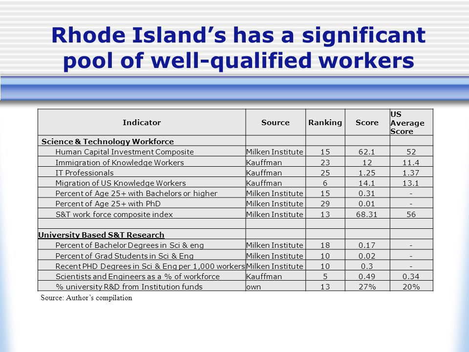 Rhode Islands has a significant pool of well-qualified workers IndicatorSourceRankingScore US Average Score Science & Technology Workforce Human Capital Investment CompositeMilken Institute1562.152 Immigration of Knowledge WorkersKauffman231211.4 IT ProfessionalsKauffman251.251.37 Migration of US Knowledge WorkersKauffman614.113.1 Percent of Age 25+ with Bachelors or higherMilken Institute150.31- Percent of Age 25+ with PhDMilken Institute290.01- S&T work force composite indexMilken Institute1368.3156 University Based S&T Research Percent of Bachelor Degrees in Sci & engMilken Institute180.17- Percent of Grad Students in Sci & EngMilken Institute100.02- Recent PHD Degrees in Sci & Eng per 1,000 workersMilken Institute100.3- Scientists and Engineers as a % of workforceKauffman50.490.34 % university R&D from Institution fundsown1327%20% Source: Authors compilation