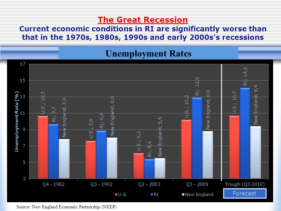 The Great Recession Current economic conditions in RI are significantly worse than that in the 1970s, 1980s, 1990s and early 2000ss recessions Source: