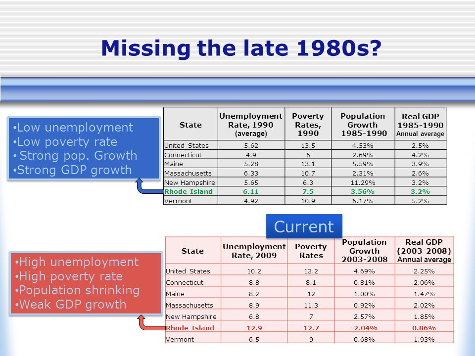 Missing the late 1980s? State Unemployment Rate, 2009 Poverty Rates Population Growth 2003-2008 Real GDP (2003-2008) Annual average United States10.21