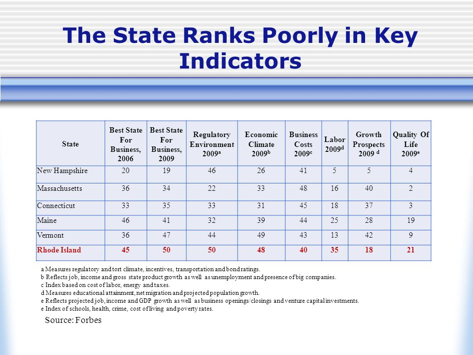The State Ranks Poorly in Key Indicators State Best State For Business, 2006 Best State For Business, 2009 Regulatory Environment 2009 a Economic Clim