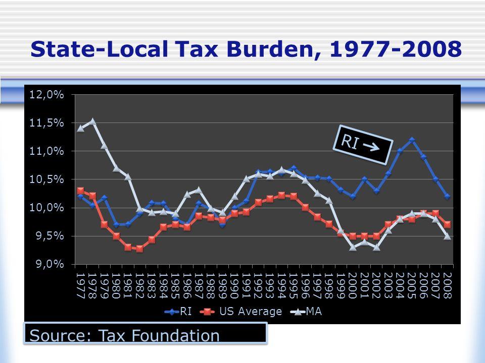 State-Local Tax Burden, 1977-2008 Source: Tax Foundation RI