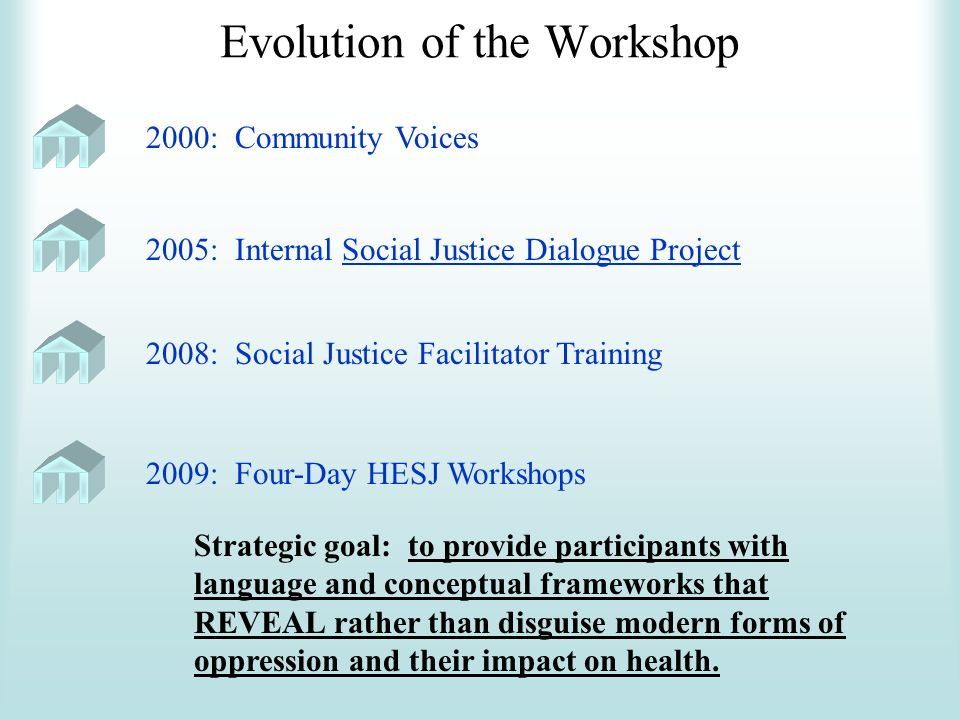 Evolution of the Workshop 2005: Internal Social Justice Dialogue Project 2000: Community Voices 2008: Social Justice Facilitator Training 2009: Four-Day HESJ Workshops Strategic goal: to provide participants with language and conceptual frameworks that REVEAL rather than disguise modern forms of oppression and their impact on health.