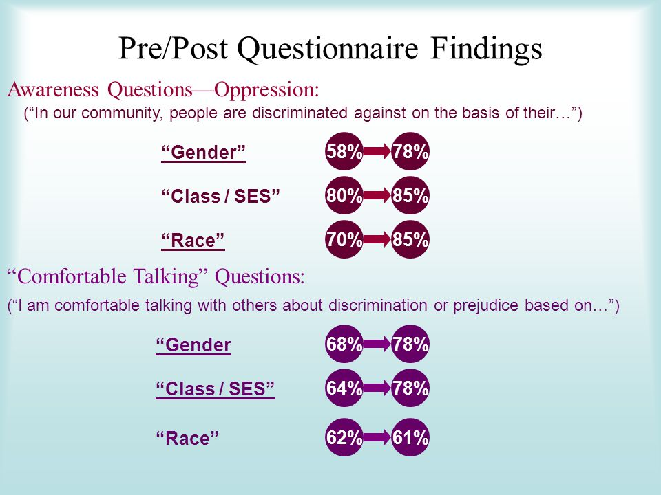 Pre/Post Questionnaire Findings Awareness QuestionsOppression: Gender Class / SES Race 58%78% 80%85% 70%85% Comfortable Talking Questions: Gender Class / SES Race 68%78% 64%78% 62%61% (I am comfortable talking with others about discrimination or prejudice based on…) (In our community, people are discriminated against on the basis of their…)