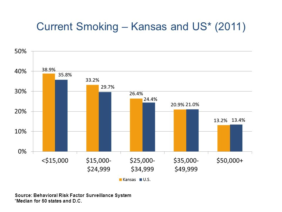 Current Smoking – Kansas and US* (2011) Source: Behavioral Risk Factor Surveillance System *Median for 50 states and D.C.