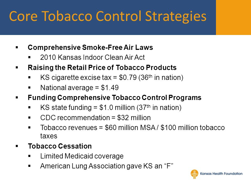 Comprehensive Smoke-Free Air Laws 2010 Kansas Indoor Clean Air Act Raising the Retail Price of Tobacco Products KS cigarette excise tax = $0.79 (36 th in nation) National average = $1.49 Funding Comprehensive Tobacco Control Programs KS state funding = $1.0 million (37 th in nation) CDC recommendation = $32 million Tobacco revenues = $60 million MSA / $100 million tobacco taxes Tobacco Cessation Limited Medicaid coverage American Lung Association gave KS an F Core Tobacco Control Strategies