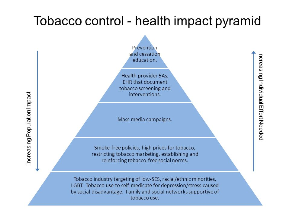 Tobacco control - health impact pyramid Prevention and cessation education.