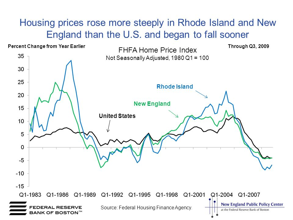 Housing prices rose more steeply in Rhode Island and New England than the U.S.