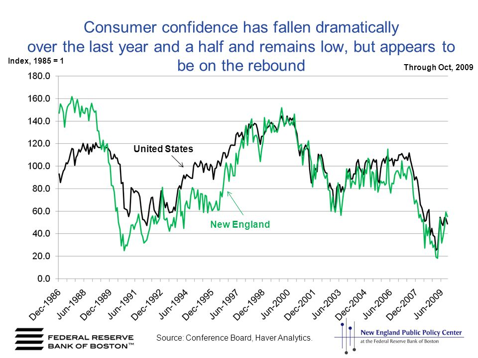 Consumer confidence has fallen dramatically over the last year and a half and remains low, but appears to be on the rebound United States New England Source: Conference Board, Haver Analytics.