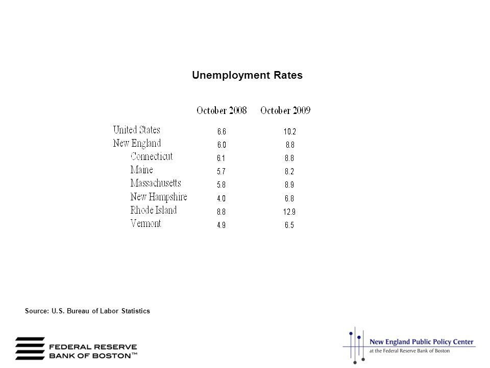 Source: U.S. Bureau of Labor Statistics Unemployment Rates