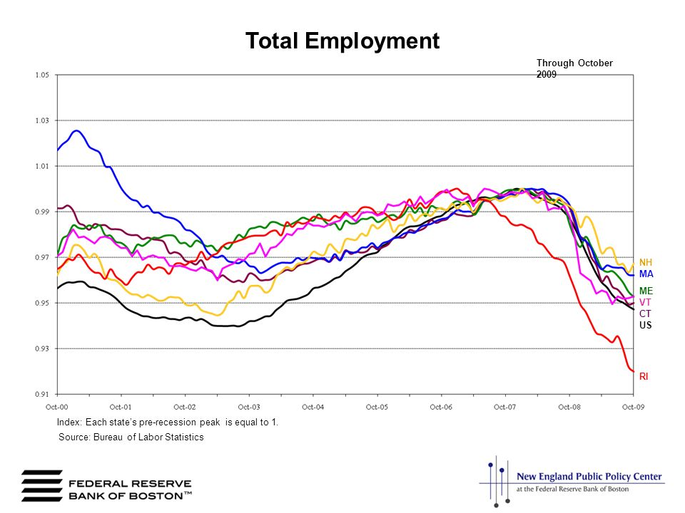 NH ME RI US VT CT Through October 2009 MA Total Employment Index: Each states pre-recession peak is equal to 1.