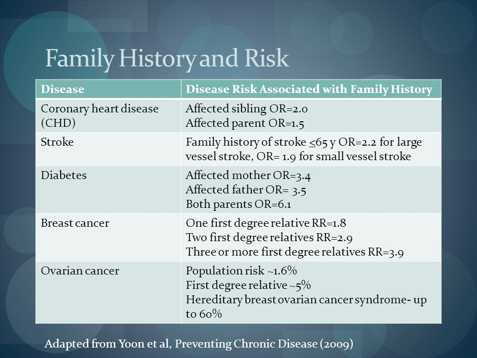 Family History and Risk DiseaseDisease Risk Associated with Family History Coronary heart disease (CHD) Affected sibling OR=2.0 Affected parent OR=1.5 StrokeFamily history of stroke <65 y OR=2.2 for large vessel stroke, OR= 1.9 for small vessel stroke DiabetesAffected mother OR=3.4 Affected father OR= 3.5 Both parents OR=6.1 Breast cancerOne first degree relative RR=1.8 Two first degree relatives RR=2.9 Three or more first degree relatives RR=3.9 Ovarian cancerPopulation risk ~1.6% First degree relative ~5% Hereditary breast ovarian cancer syndrome- up to 60% Adapted from Yoon et al, Preventing Chronic Disease (2009)