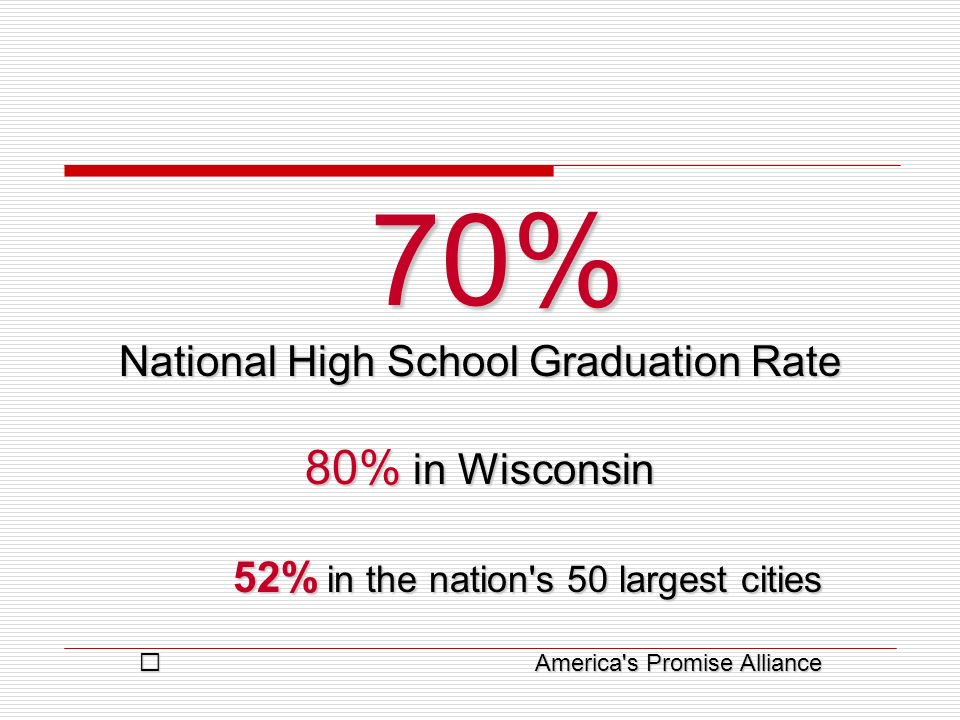 70% 70% National High School Graduation Rate 80% in Wisconsin 52% in the nation's 50 largest cities 52% in the nation's 50 largest cities America's Pr