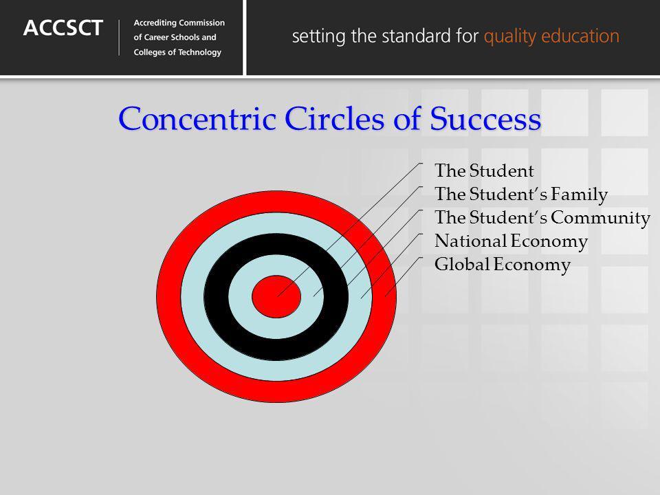 Concentric Circles of Success