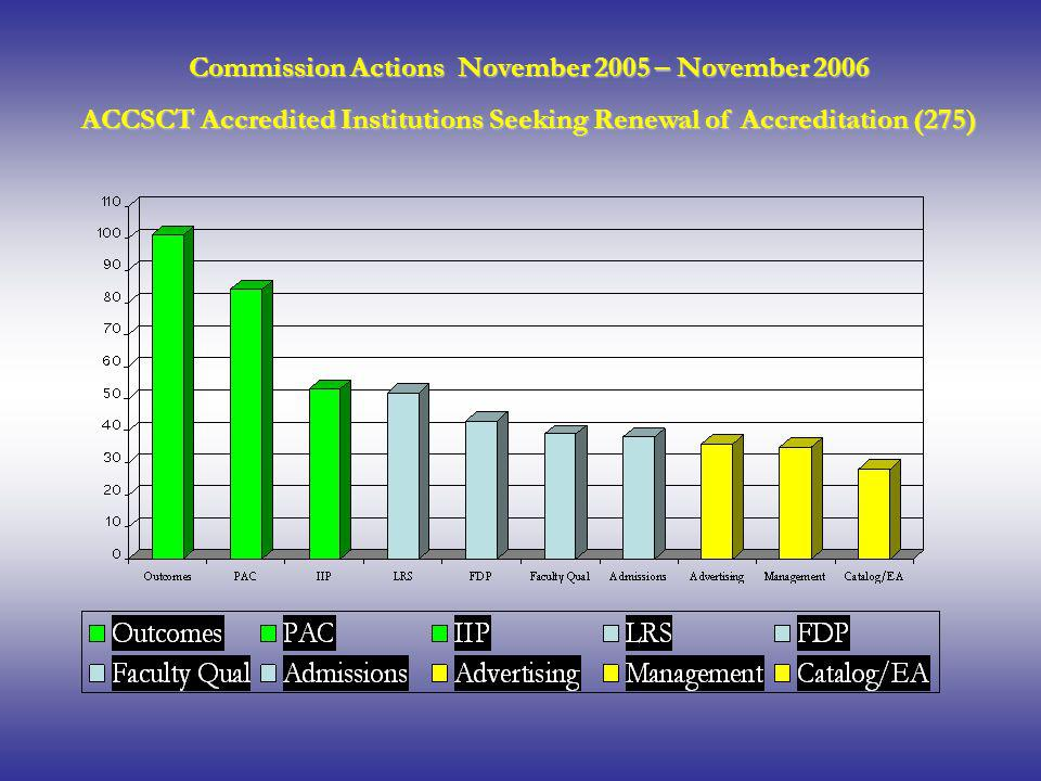 Commission Actions November 2005 – November 2006 ACCSCT Accredited Institutions Seeking Renewal of Accreditation (275)
