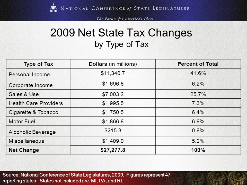 2009 Net State Tax Changes by Type of Tax Type of TaxDollars (in millions)Percent of Total Personal Income $11,340.741.6% Corporate Income $1,696.86.2% Sales & Use $7,003.225.7% Health Care Providers $1,995.57.3% Cigarette & Tobacco $1,750.56.4% Motor Fuel $1,866.86.8% Alcoholic Beverage $215.30.8% Miscellaneous $1,409.05.2% Net Change $27,277.8100% Source: National Conference of State Legislatures, 2009.