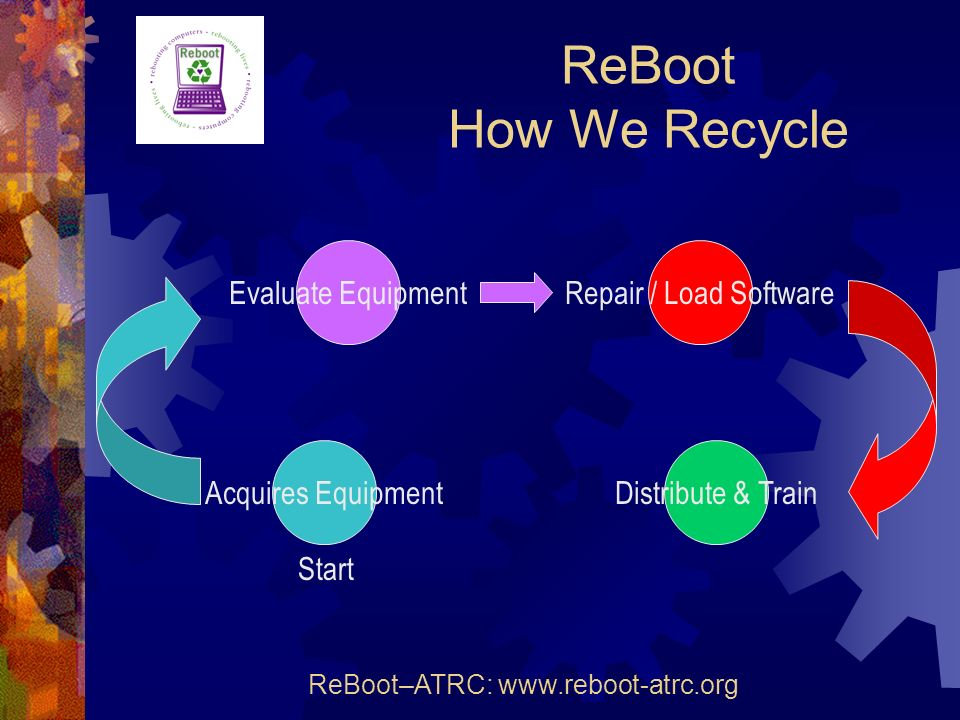 ReBoot How We Recycle ReBoot–ATRC: www.reboot-atrc.org Acquires Equipment Evaluate EquipmentRepair / Load Software Distribute & Train Start