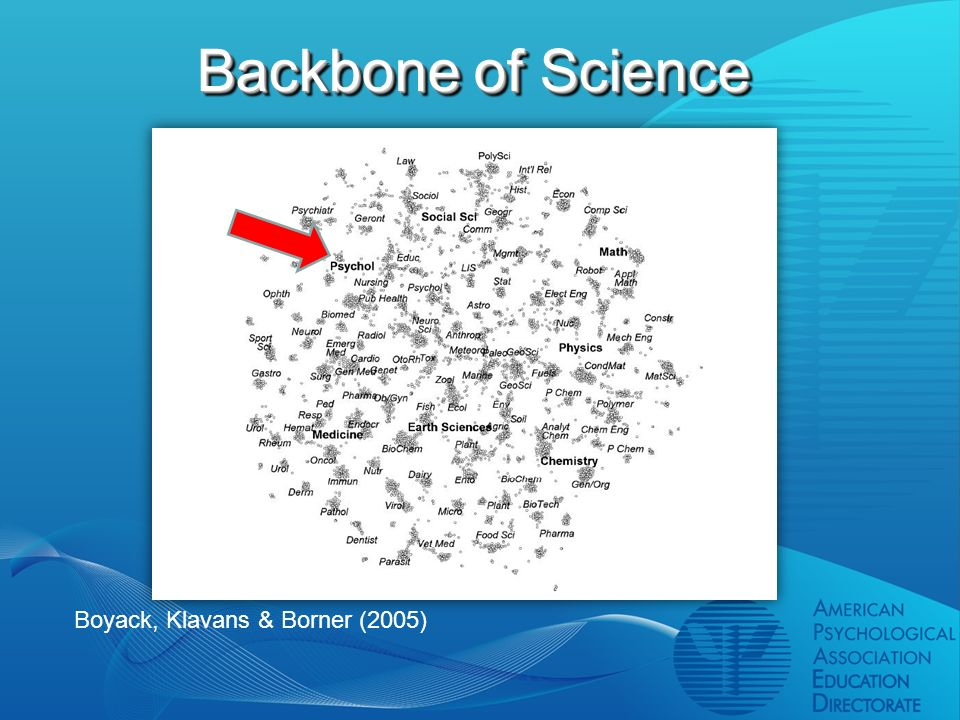Backbone of Science Boyack, Klavans & Borner (2005)
