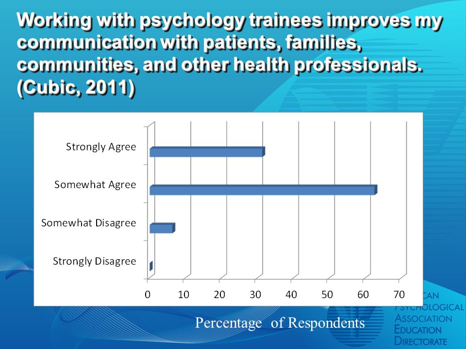 Working with psychology trainees improves my communication with patients, families, communities, and other health professionals.
