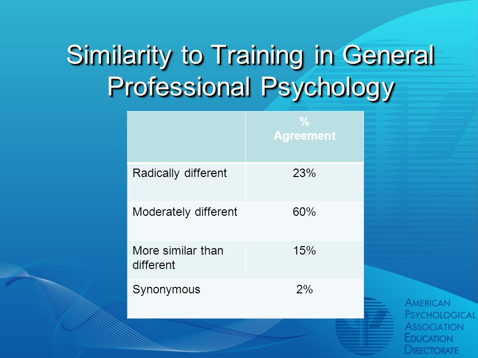 Similarity to Training in General Professional Psychology % Agreement Radically different23% Moderately different60% More similar than different 15% Synonymous2%