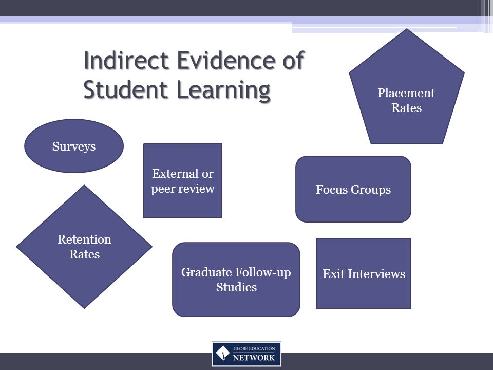 Indirect Evidence of Student Learning Surveys Exit Interviews Focus Groups Graduate Follow-up Studies Retention Rates External or peer review Placemen