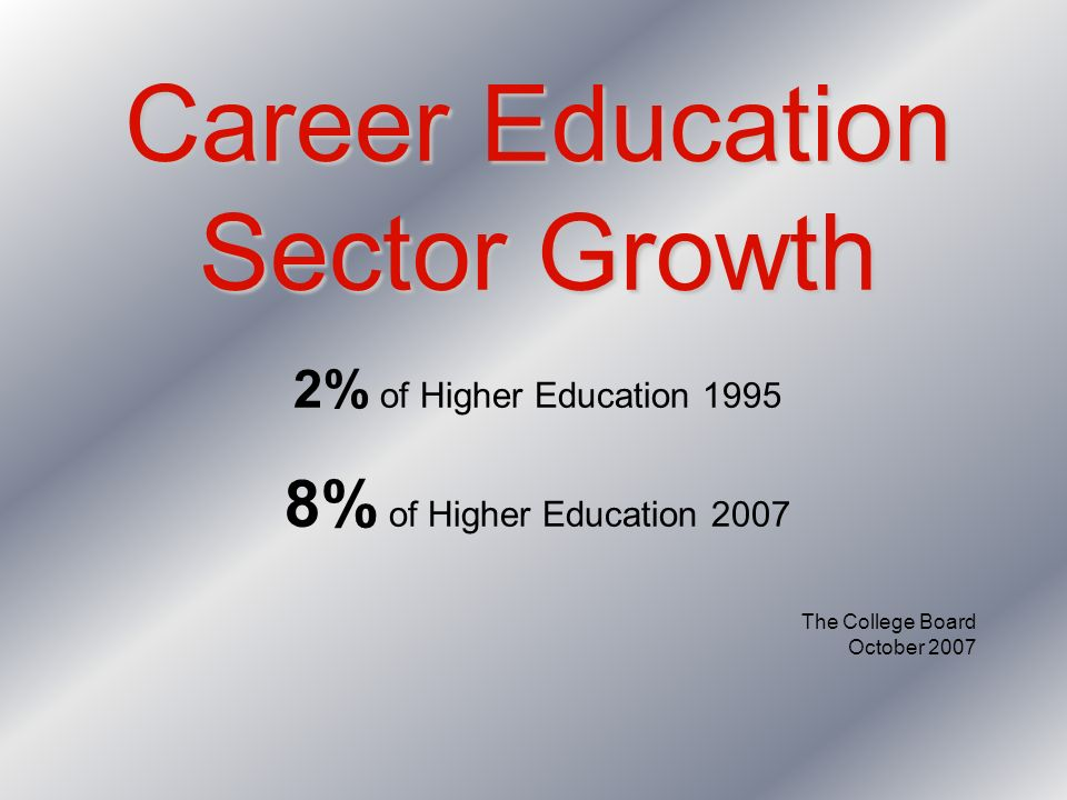 Career Education Sector Growth 2% of Higher Education 1995 8% of Higher Education 2007 The College Board October 2007