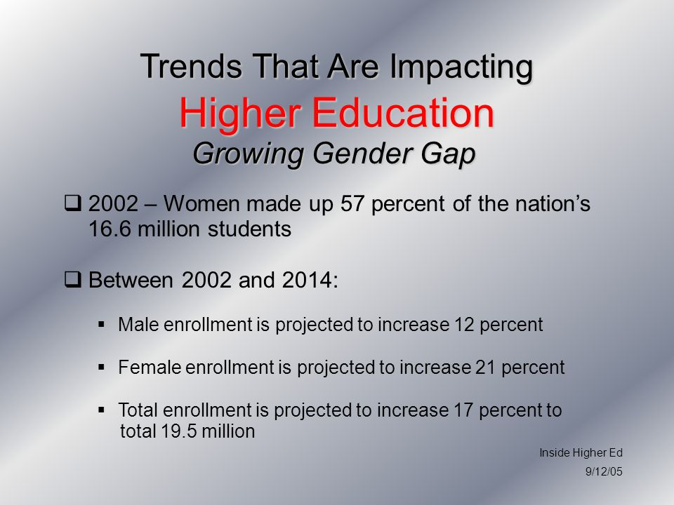 Trends That Are Impacting Higher Education Growing Gender Gap Growing Gender Gap 2002 – Women made up 57 percent of the nations 16.6 million students