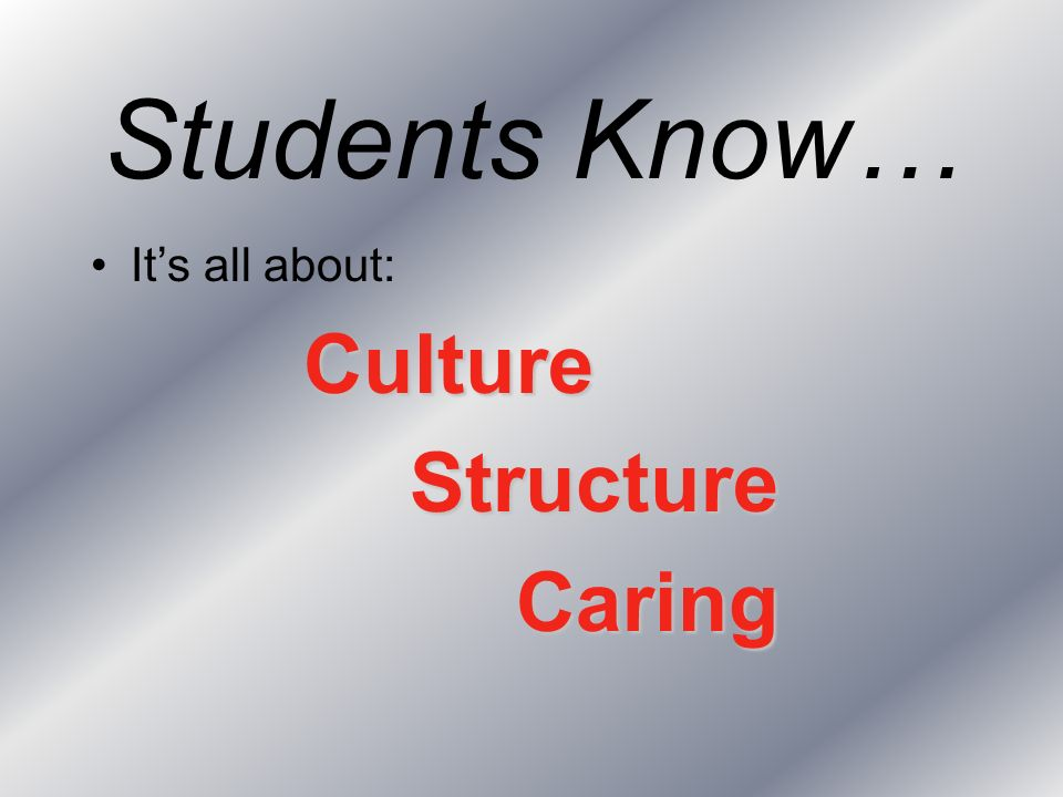 Students Know… Its all about:CultureStructureCaring