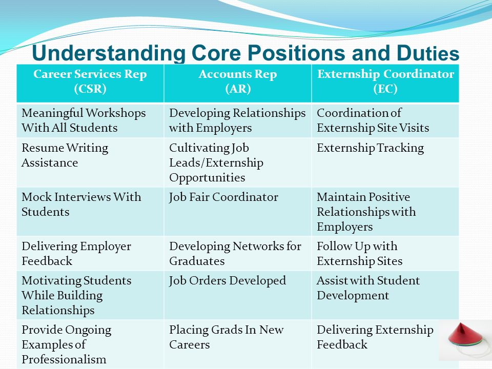 Understanding Core Positions and Du ties Career Services Rep (CSR) Accounts Rep (AR) Externship Coordinator (EC) Meaningful Workshops With All Student