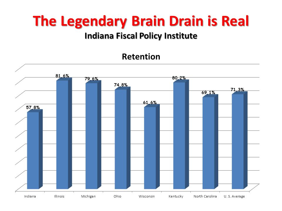The Legendary Brain Drain is Real Indiana Fiscal Policy Institute Retention