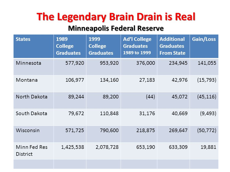 The Legendary Brain Drain is Real Minneapolis Federal Reserve States1989 College Graduates 1999 College Graduates Adl College Graduates 1989 to 1999 A