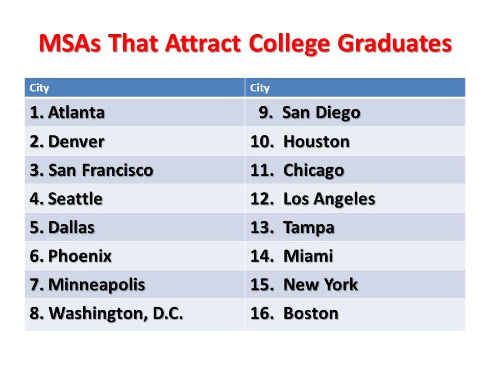 MSAs That Attract College Graduates City 1.Atlanta 9. San Diego 9. San Diego 2.Denver 10. Houston 3. San Francisco 11. Chicago 4.Seattle 12. Los Angel