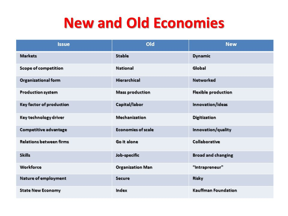 New and Old Economies IssueOldNew MarketsStableDynamic Scope of competition NationalGlobal Organizational form HierarchicalNetworked Production system Mass production Flexible production Key factor of production Capital/laborInnovation/ideas Key technology driver MechanizationDigitization Competitive advantage Economies of scale Innovation/quality Relations between firms Go it alone Collaborative SkillsJob-specific Broad and changing Workforce Organization Man Intrapreneur Nature of employment SecureRisky State New Economy Index Kauffman Foundation