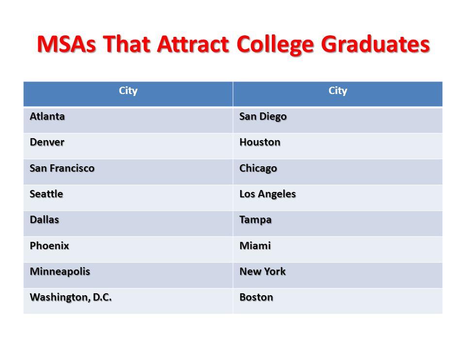MSAs That Attract College Graduates City Atlanta San Diego DenverHouston San Francisco Chicago Seattle Los Angeles DallasTampa PhoenixMiami Minneapoli