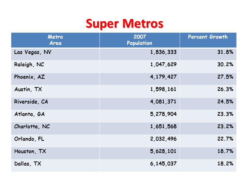 Super Metros Metro Area 2007 Population Percent Growth Las Vegas, NV1,836,33331.8% Raleigh, NC1,047,62930.2% Phoenix, AZ4,179,42727.5% Austin, TX1,598