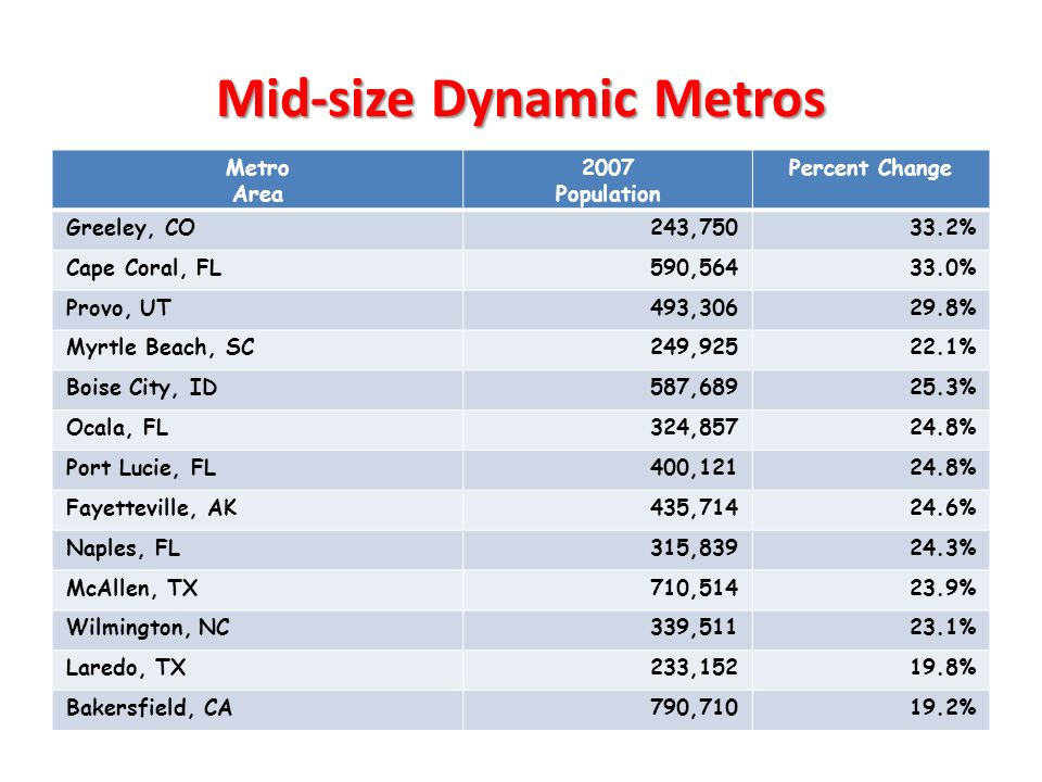 Mid-size Dynamic Metros Metro Area 2007 Population Percent Change Greeley, CO243,75033.2% Cape Coral, FL590,56433.0% Provo, UT493,30629.8% Myrtle Beac