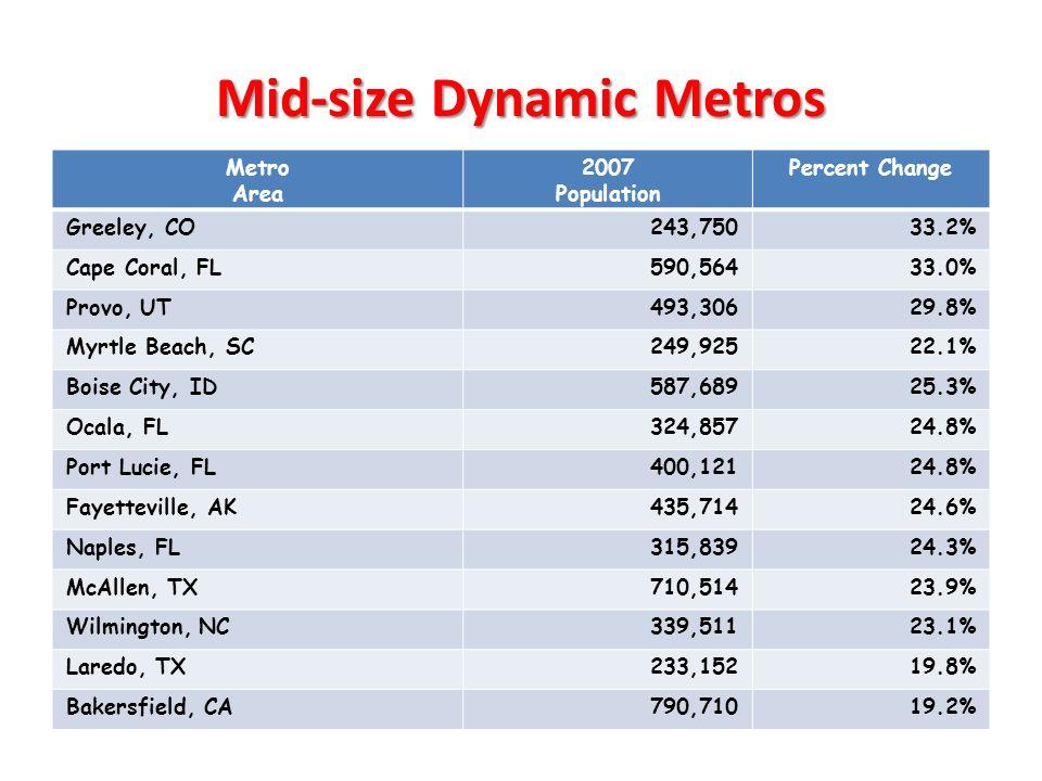 Mid-size Dynamic Metros Metro Area 2007 Population Percent Change Greeley, CO243,75033.2% Cape Coral, FL590,56433.0% Provo, UT493,30629.8% Myrtle Beach, SC249,92522.1% Boise City, ID587,68925.3% Ocala, FL324,85724.8% Port Lucie, FL400,12124.8% Fayetteville, AK435,71424.6% Naples, FL315,83924.3% McAllen, TX710,51423.9% Wilmington, NC339,51123.1% Laredo, TX233,15219.8% Bakersfield, CA790,71019.2%