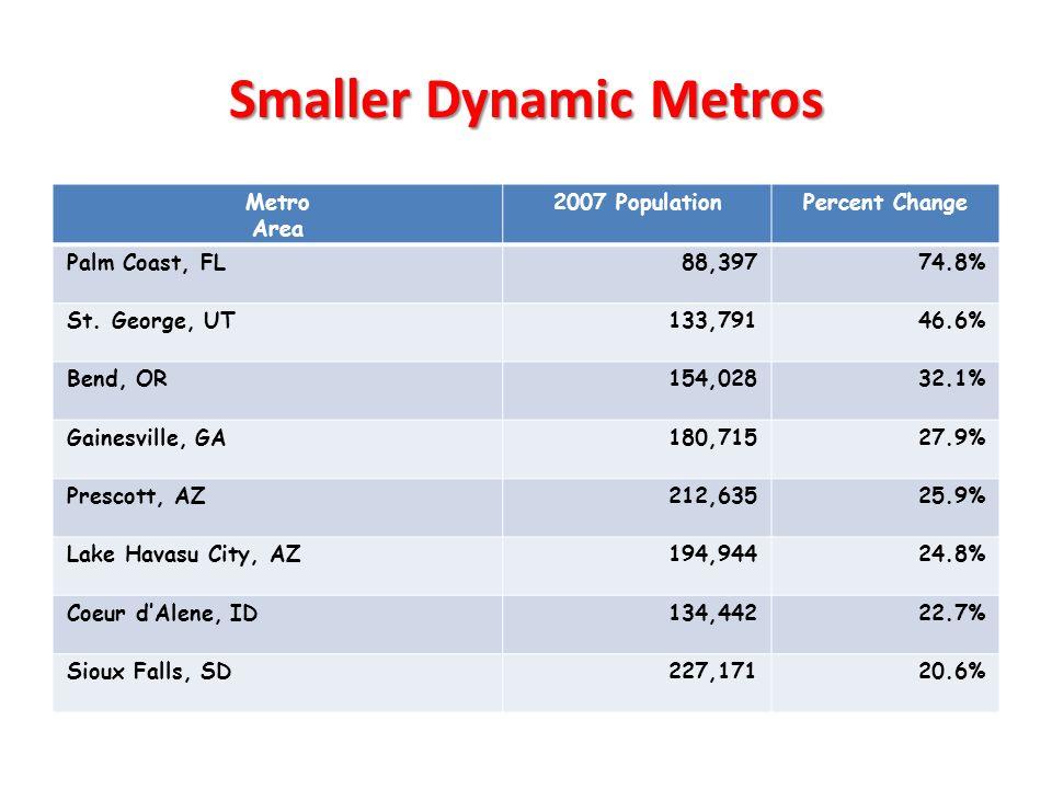 Smaller Dynamic Metros Metro Area 2007 PopulationPercent Change Palm Coast, FL88,39774.8% St.