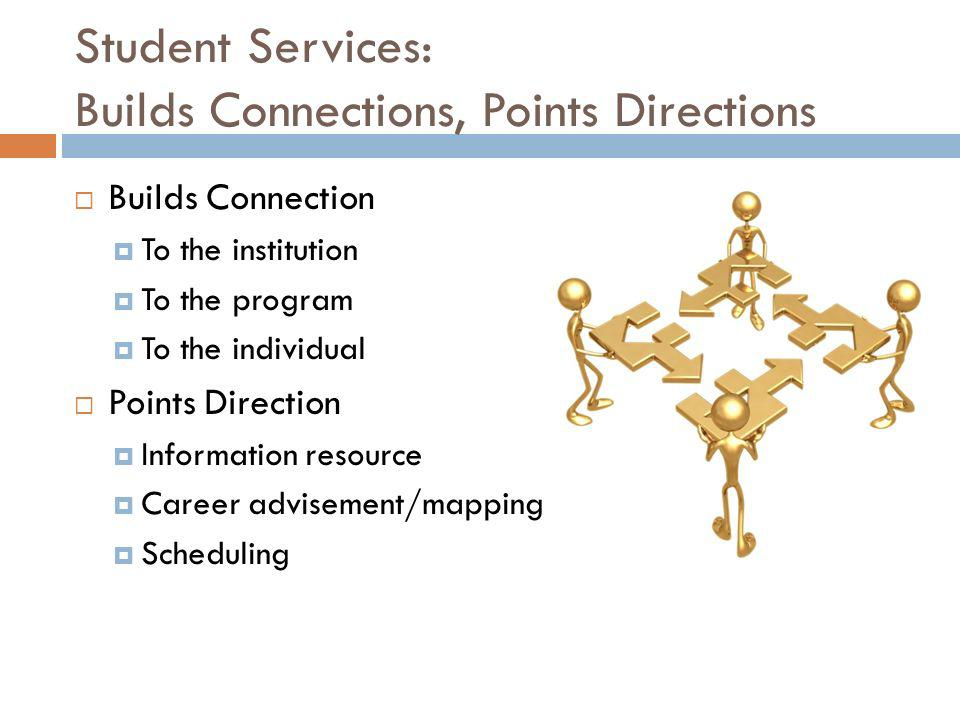 Student Services: Builds Connections, Points Directions Builds Connection To the institution To the program To the individual Points Direction Information resource Career advisement/mapping Scheduling