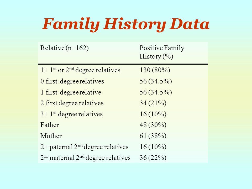 Family History Data Relative (n=162)Positive Family History (%) 1+ 1 st or 2 nd degree relatives130 (80%) 0 first-degree relatives56 (34.5%) 1 first-degree relative56 (34.5%) 2 first degree relatives34 (21%) 3+ 1 st degree relatives16 (10%) Father48 (30%) Mother61 (38%) 2+ paternal 2 nd degree relatives16 (10%) 2+ maternal 2 nd degree relatives36 (22%)