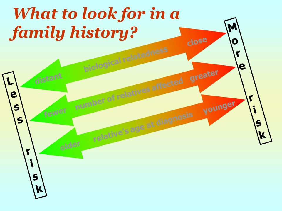 What to look for in a family history.