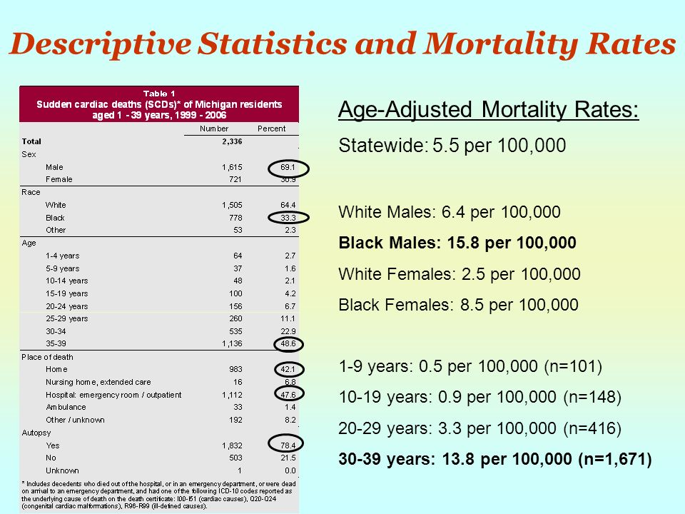 Descriptive Statistics and Mortality Rates Age-Adjusted Mortality Rates: Statewide: 5.5 per 100,000 White Males: 6.4 per 100,000 Black Males: 15.8 per 100,000 White Females: 2.5 per 100,000 Black Females: 8.5 per 100,000 1-9 years: 0.5 per 100,000 (n=101) 10-19 years: 0.9 per 100,000 (n=148) 20-29 years: 3.3 per 100,000 (n=416) 30-39 years: 13.8 per 100,000 (n=1,671)