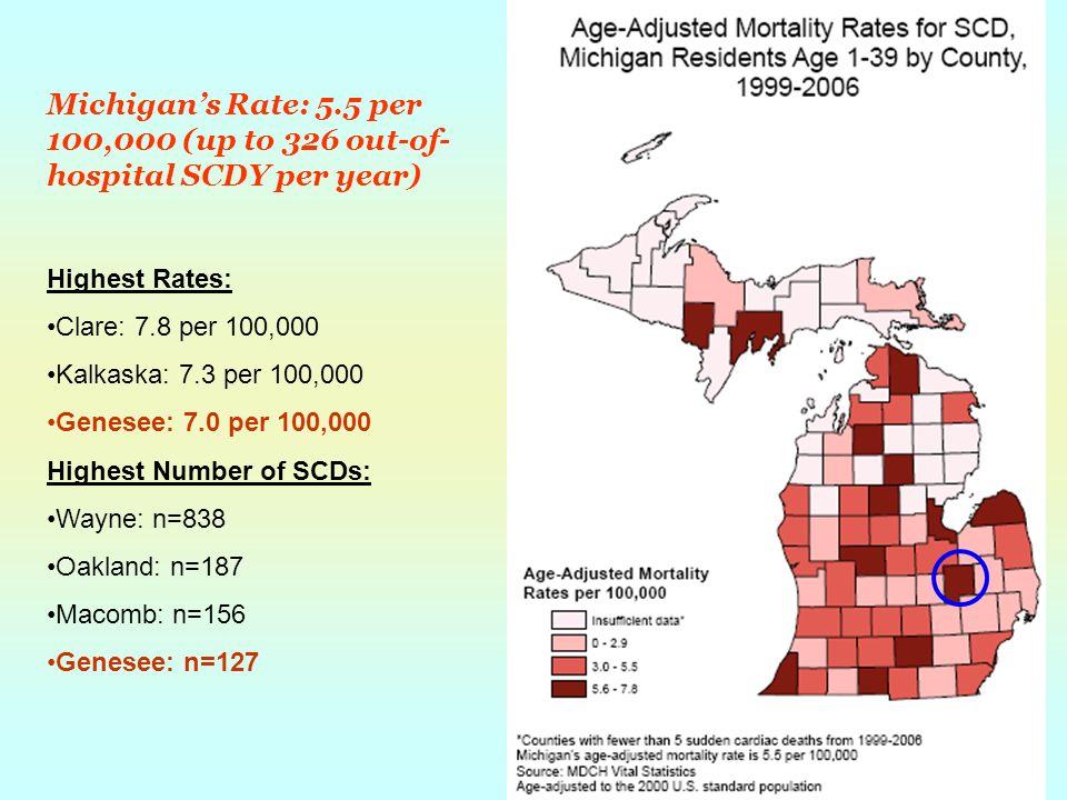 Michigans Rate: 5.5 per 100,000 (up to 326 out-of- hospital SCDY per year) Highest Rates: Clare: 7.8 per 100,000 Kalkaska: 7.3 per 100,000 Genesee: 7.0 per 100,000 Highest Number of SCDs: Wayne: n=838 Oakland: n=187 Macomb: n=156 Genesee: n=127