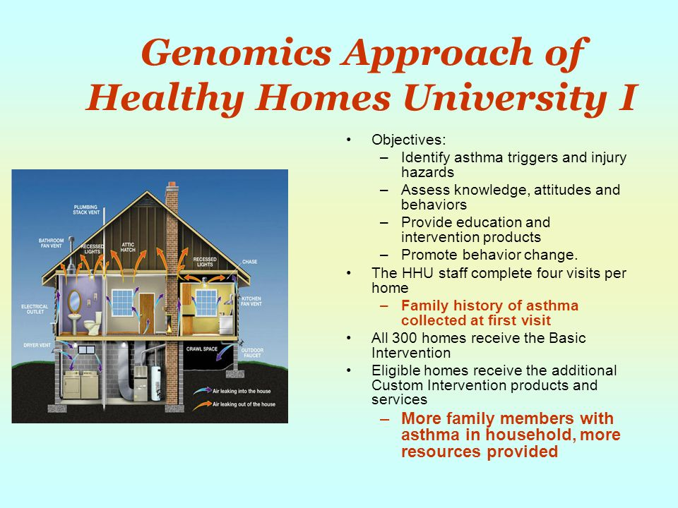 Genomics Approach of Healthy Homes University I Objectives: –Identify asthma triggers and injury hazards –Assess knowledge, attitudes and behaviors –Provide education and intervention products –Promote behavior change.