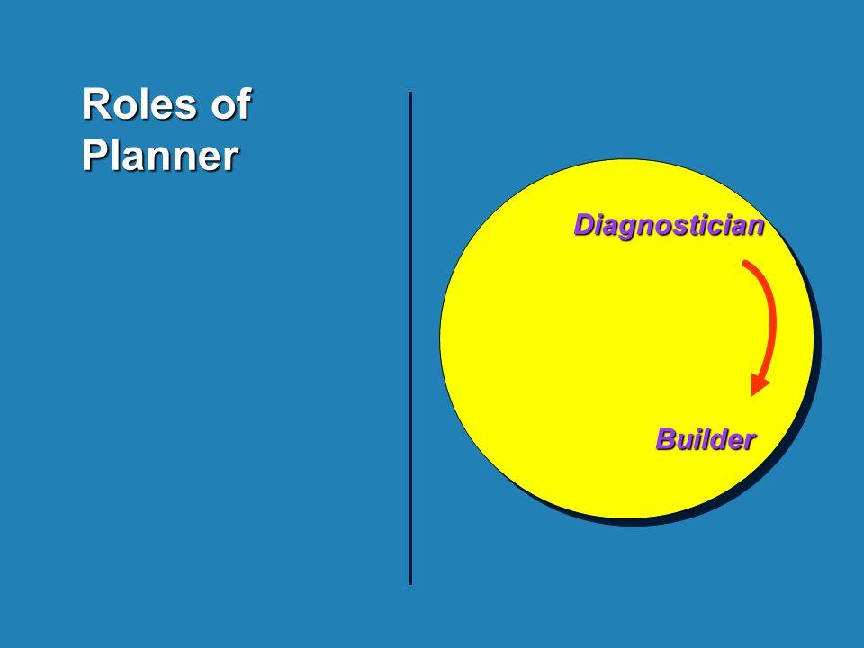 Diagnostician Builder Builder