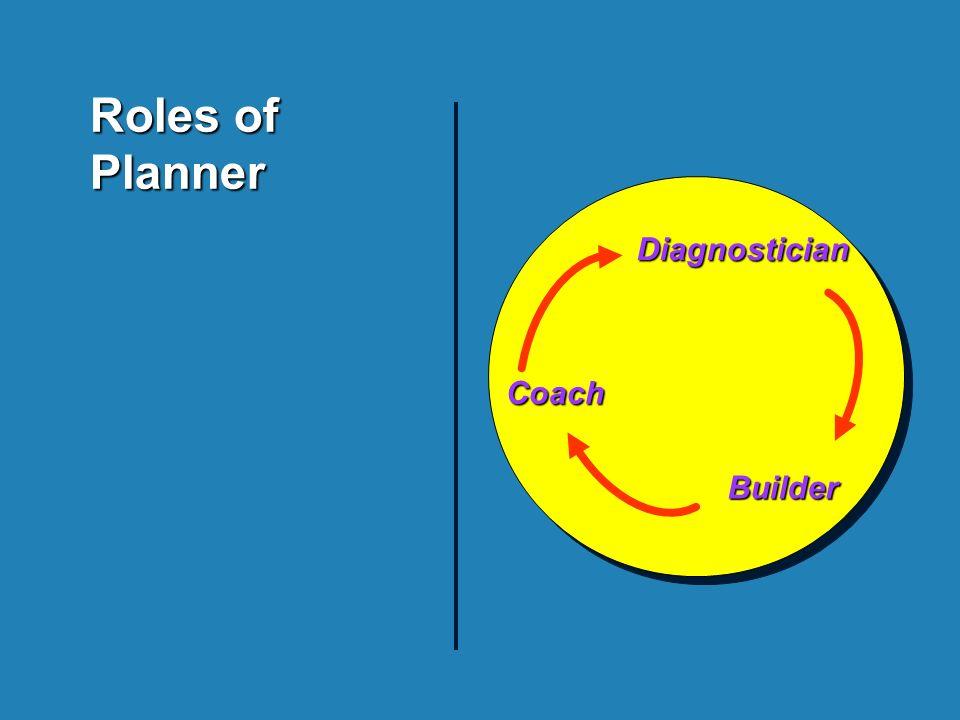 Roles of Planner Diagnostician Builder Builder Coach