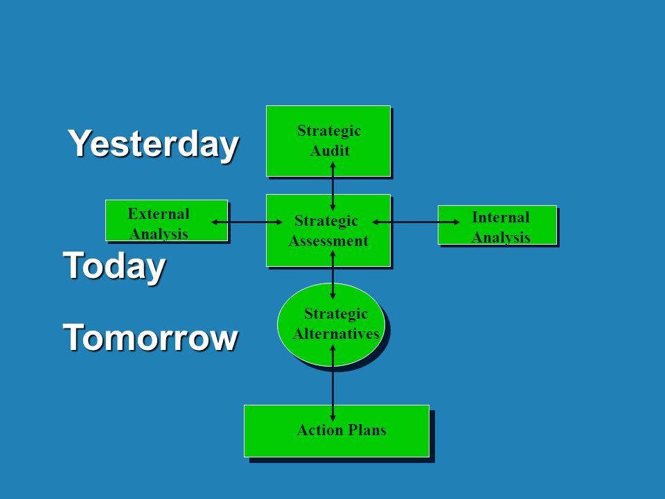 Strategic Assessment Strategic Assessment Strategic Alternatives Action Plans Internal Analysis External Analysis Strategic Audit Yesterday Today Tomorrow